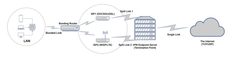 OpenMPTCProuter Network Diagram