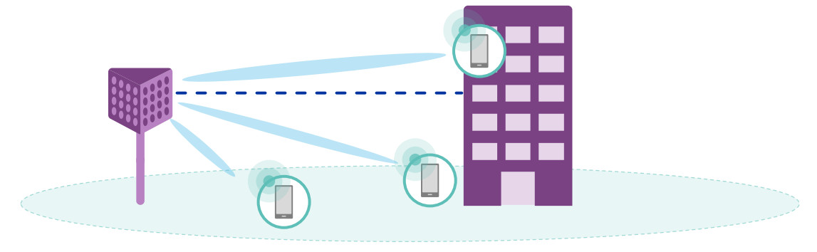 Beamforming kod 5G mreža
