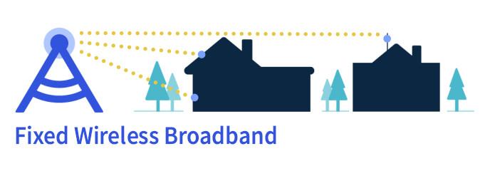 Fixed Wireless Broadband putem 5G mreže