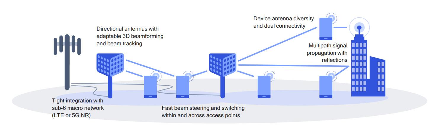 Unapređena arhitektura pristupne mreže