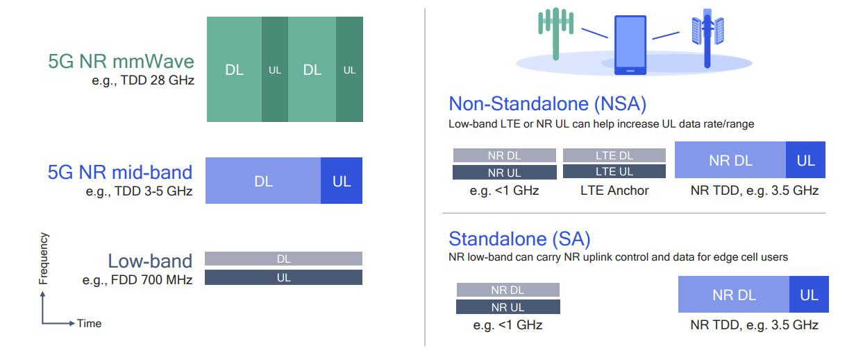 Istovremena primena SA i NSA režima kod 5G mreža