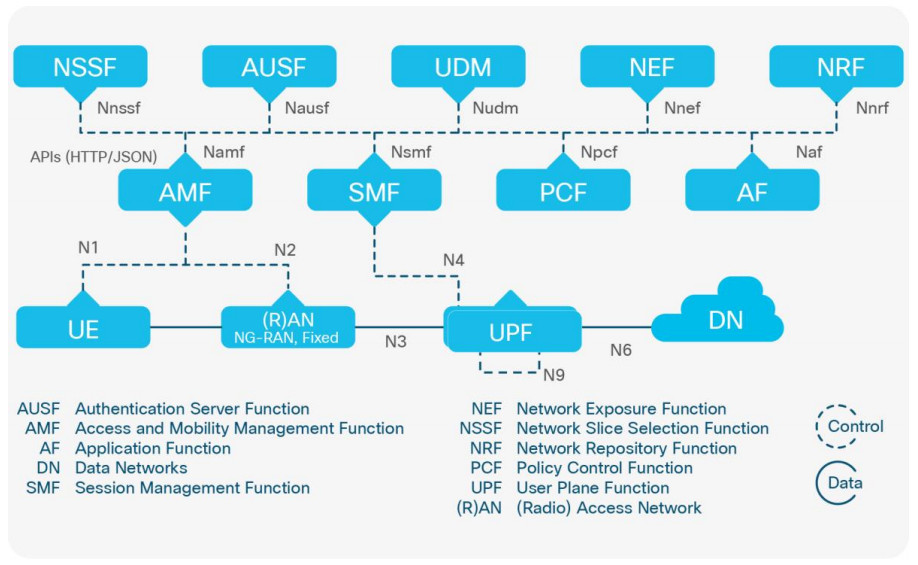 Dijagram 5G New Packet Core SA arhitekture