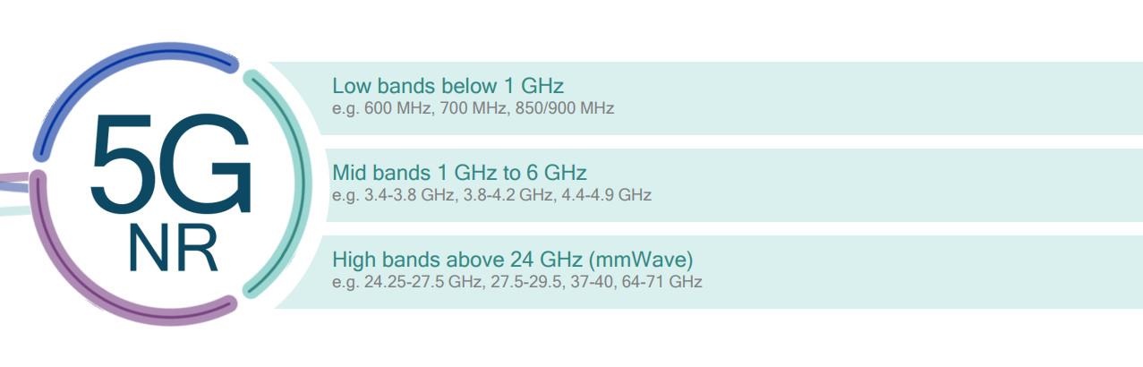 Primena širokog spektra frekventnih opsega kod 5G mreža