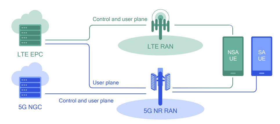 Istovremena primena SA i NSA režima u mešanom okruženju 5G/4G mreža