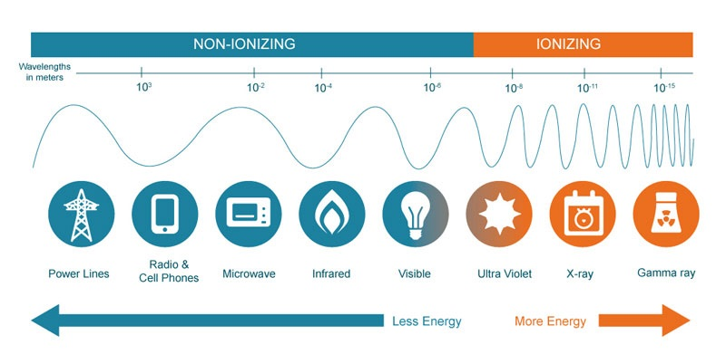 Grafik: Podela zračenja po vrstama