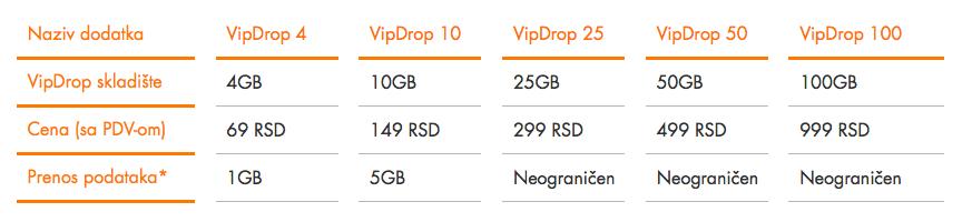 Vip Drop paketi
