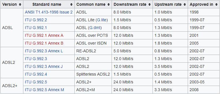 adsl-tabela-brzina-po-standardima.png