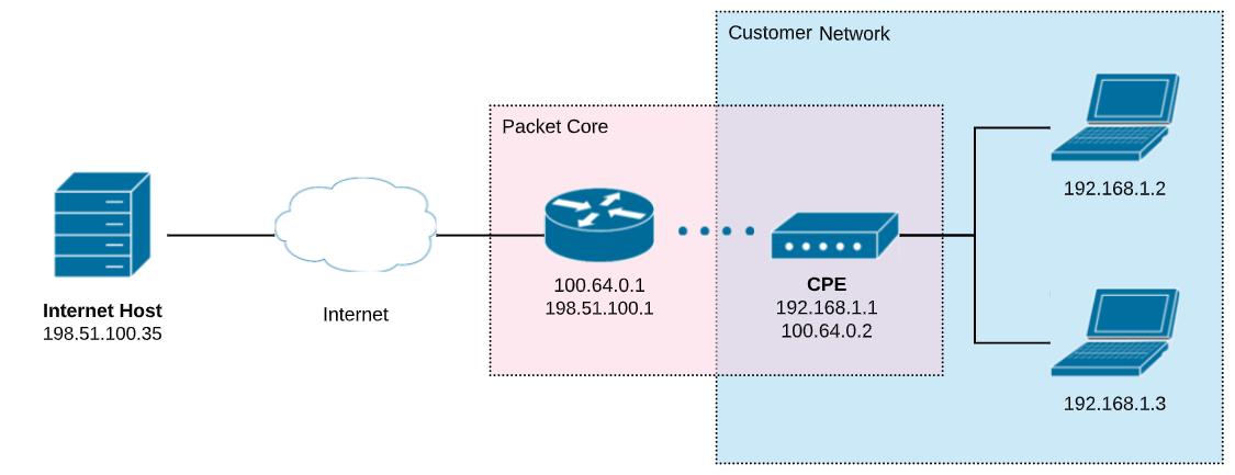 Dijagram CGNAT mreže kod operatora