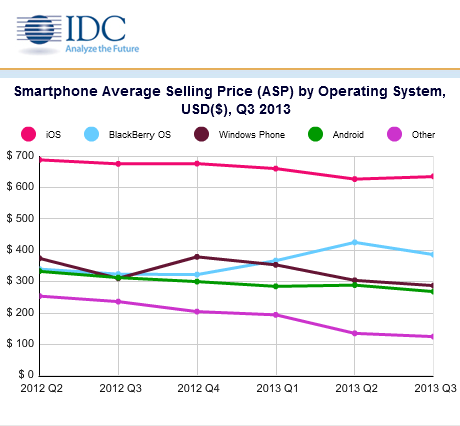 IDC phone price chart