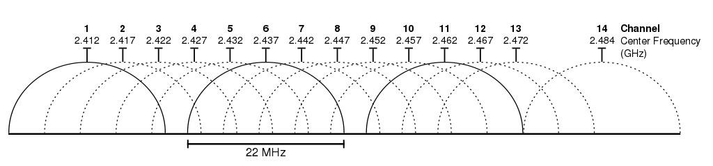 Grafički prikaz kanala na 2.4GHz WiFi